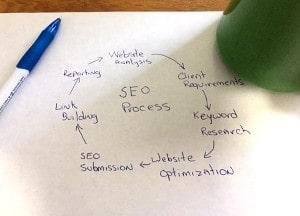 SEO Consultation in Irvine